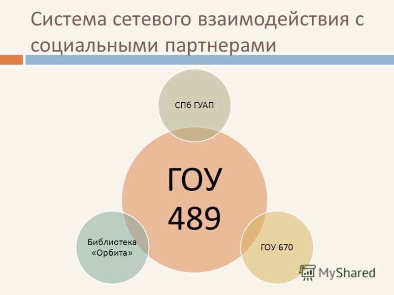Система сетевого взаимодействия с социальными партнерами ГОУ 489 СПб ГУАПГОУ 670 Библиотека « Орбита »