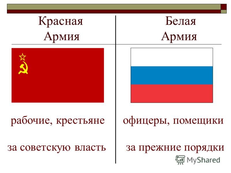 Красная Белая Армия Армия рабочие, крестьянеофицеры, помещики за советскую властьза прежние порядки