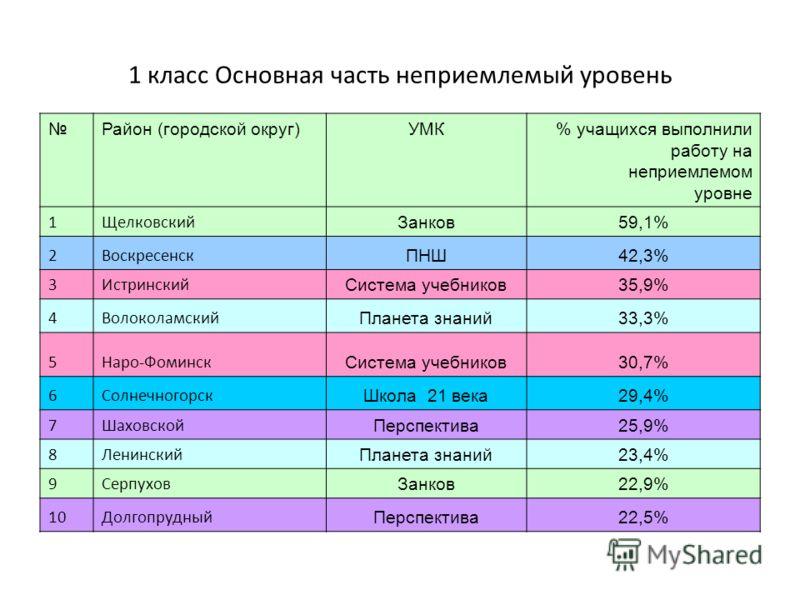 1 класс Основная часть неприемлемый уровень Район (городской округ)УМК% учащихся выполнили работу на неприемлемом уровне 1Щелковский Занков59,1% 2Воскресенск ПНШ42,3% 3Истринский Система учебников35,9% 4Волоколамский Планета знаний33,3% 5Наро-Фоминск