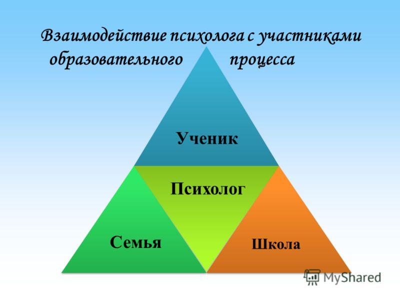 Взаимодействие психолога с участниками образовательного процесса Психолог Семья Школа Ученик