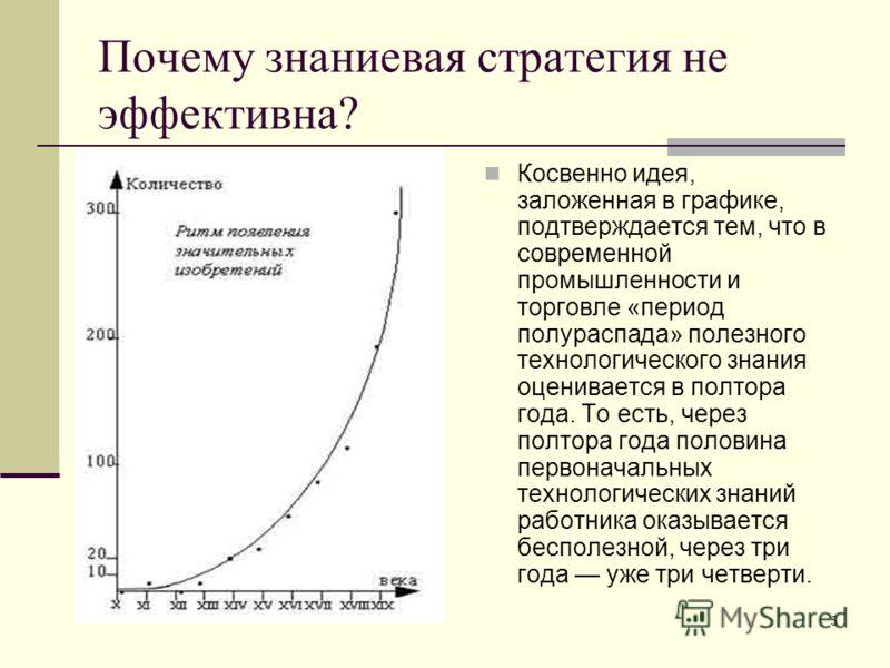 5 Почему знаниевая стратегия не эффективна? Косвенно идея, заложенная в графике, подтверждается тем, что в современной промышленности и торговле «период полураспада» полезного технологического знания оценивается в полтора года. То есть, через полтора