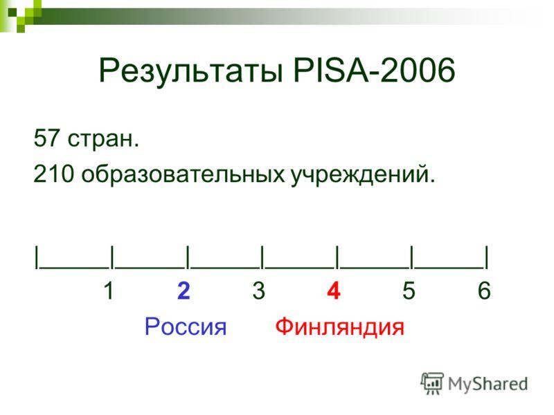 Результаты PISA-2006 57 стран. 210 образовательных учреждений. |_____|_____|_____|_____|_____|_____| 1 2 3 4 5 6 Россия Финляндия