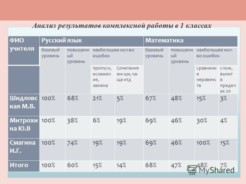 Анализ результатов комплексной работы в 1 классах ФИО учителя Русский языкМатематика базовый уровень повышенн ый уровень наибольшее кол-во ошибок базовый уровень повышенн ый уровень наибольшее кол- во ошибок пропуск, искажен ие, замена Сочетания жи-ш