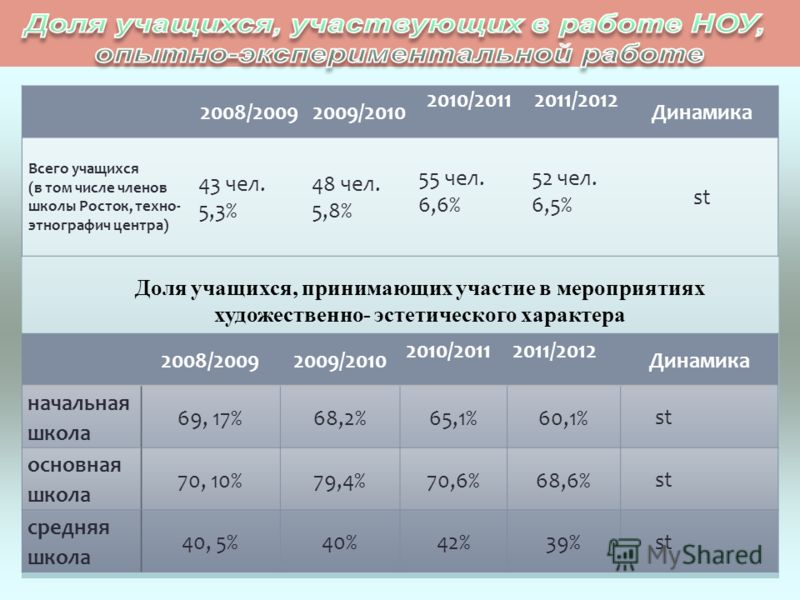 Доля учащихся, принимающих участие в мероприятиях художественно- эстетического характера 2008/20092009/2010 2010/20112011/2012 Динамика Всего учащихся (в том числе членов школы Росток, техно- этнографич центра) 43 чел. 5,3% 48 чел. 5,8% 55 чел. 6,6%