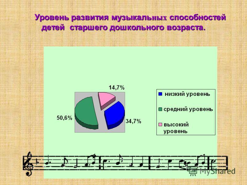 Уровень развития музыкаль ных способностей детей старшего дошкольного возраста.