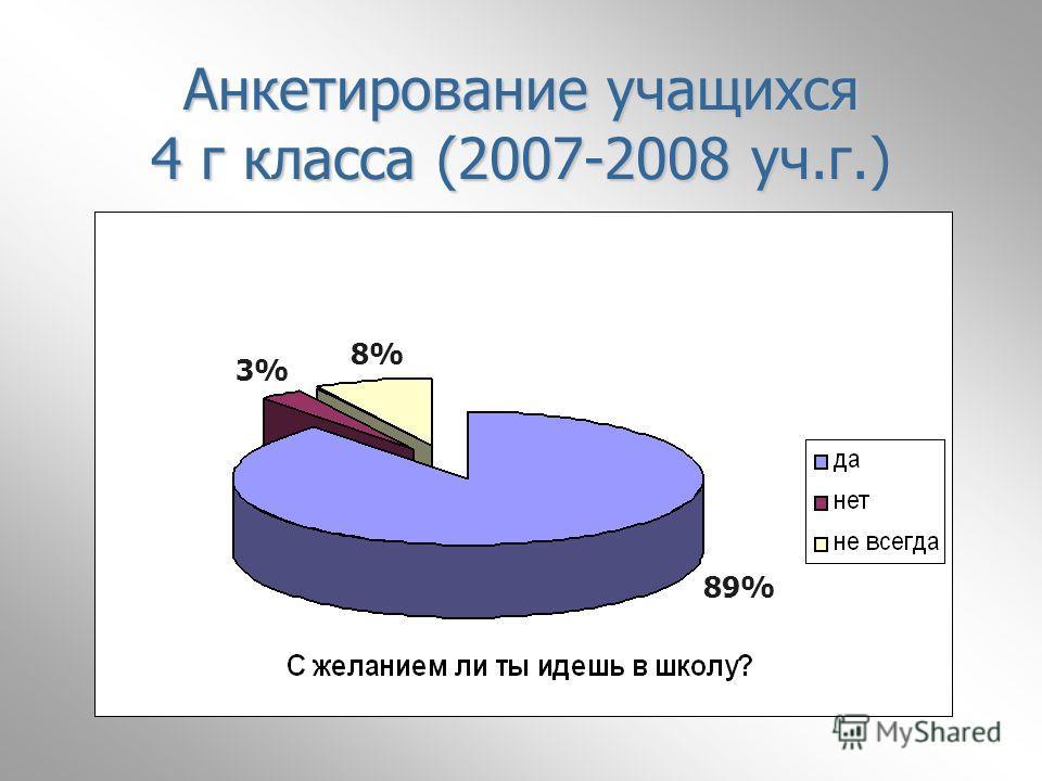 Анкетирование учащихся 4 г класса (2007-2008 уч.г.) 89% 8% 3%