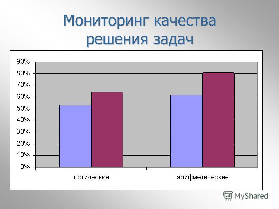 Мониторинг качества решения задач