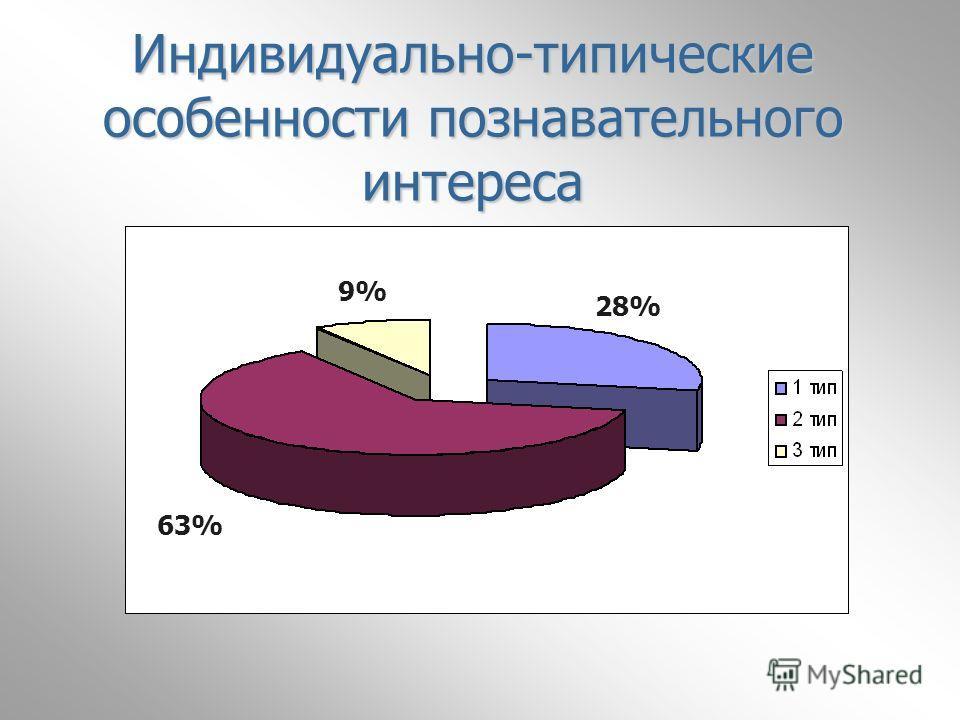 Индивидуально-типические особенности познавательного интереса 63% 9% 28%