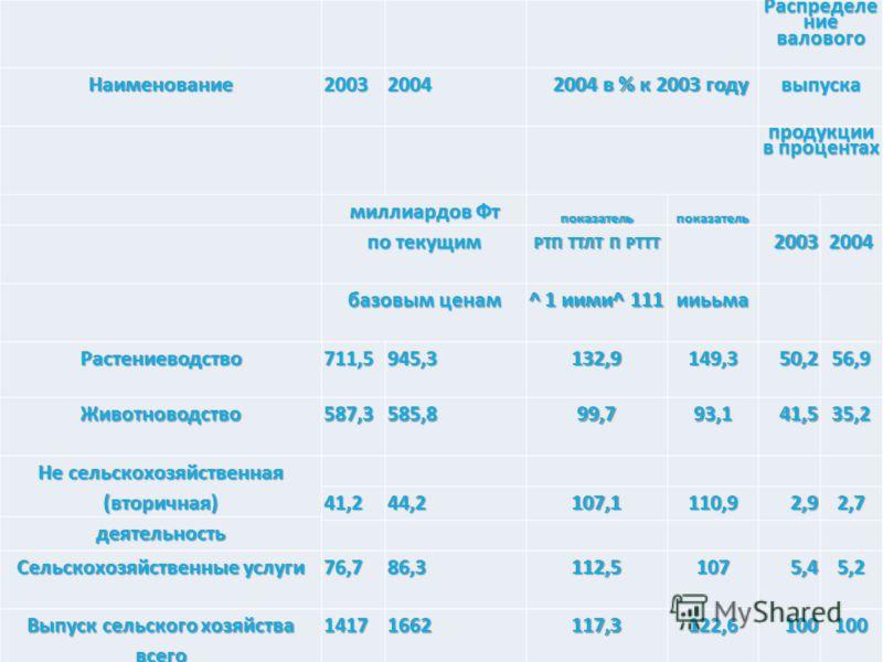 Сельское хозяйство Распределе ние валового Наименование20032004 2004 в % к 2003 году выпуска продукции в процентах миллиардов Фт показательпоказатель по текущим РТП ТТЛТ П РТТТ 20032004 базовым ценам ^ 1 иими^ 111 ииььма Растениеводство711,5945,3132,
