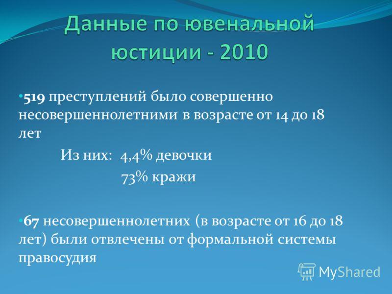 519 преступлений было совершенно несовершеннолетними в возрасте от 14 до 18 лет Из них: 4,4% девочки 73% кражи 67 несовершеннолетних (в возрасте от 16 до 18 лет) были отвлечены от формальной системы правосудия