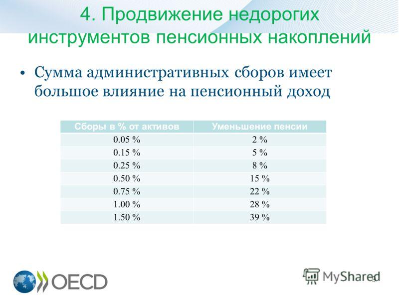 4. Продвижение недорогих инструментов пенсионных накоплений Сумма административных сборов имеет большое влияние на пенсионный доход 9 Сборы в % от активовУменьшение пенсии 0.05 %2 % 0.15 %5 % 0.25 %8 % 0.50 %15 % 0.75 %22 % 1.00 %28 % 1.50 %39 %