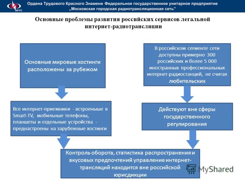 Основные проблемы развития российских сервисов легальной интернет-радиотрансляции Основные мировые хостинги расположены за рубежом В российском сегменте сети доступны примерно 300 российских и более 5 000 иностранных профессиональных интернет-радиост