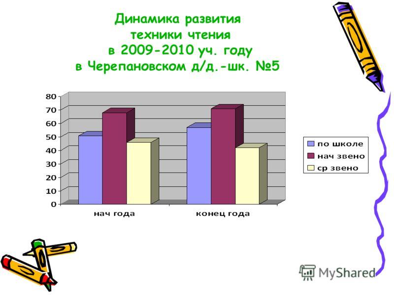 Динамика развития техники чтения в 2009-2010 уч. году в Черепановском д/д.-шк. 5