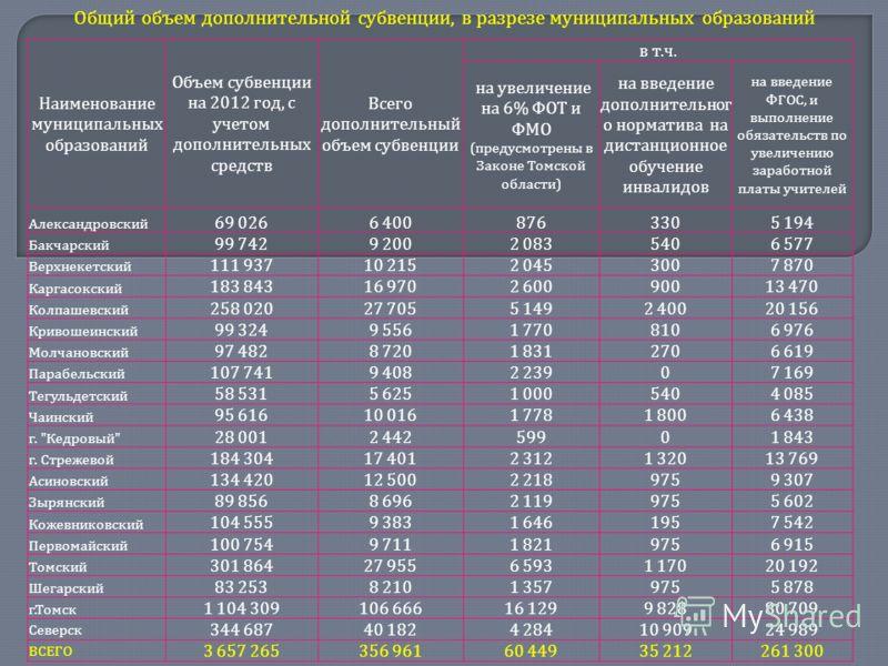 Наименование муниципальных образований Объем субвенции на 2012 год, с учетом дополнительных средств Всего дополнительный объем субвенции в т.ч.в т.ч. на увеличение на 6% ФОТ и ФМО (предусмотрены в Законе Томской области) на введение дополнительног о