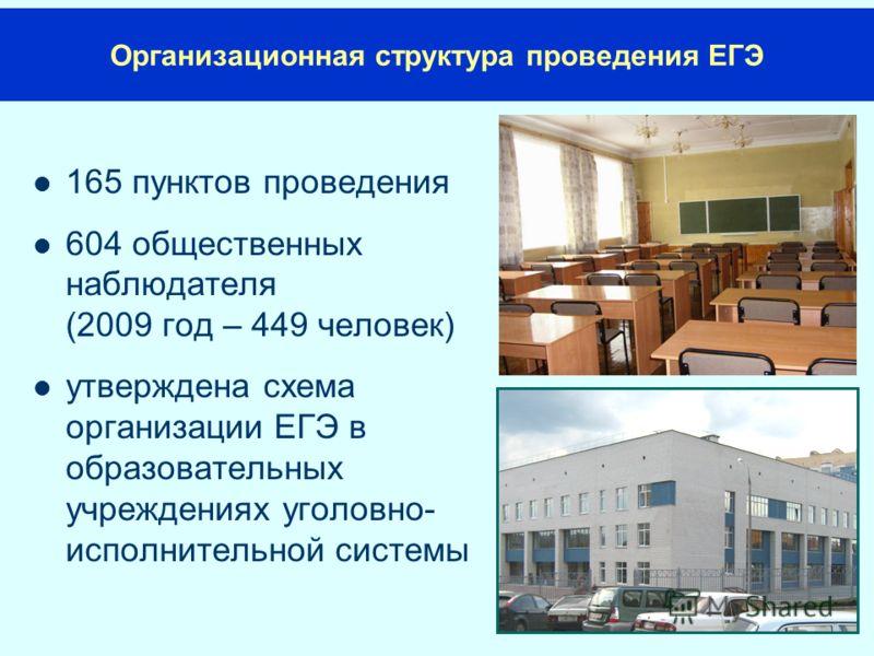 165 пунктов проведения 604 общественных наблюдателя (2009 год – 449 человек) утверждена схема организации ЕГЭ в образовательных учреждениях уголовно- исполнительной системы Организационная структура проведения ЕГЭ