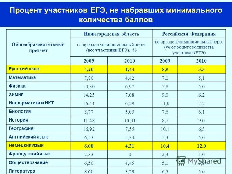 Процент участников ЕГЭ, не набравших минимального количества баллов Общеобразовательный предмет Нижегородская областьРоссийская Федерация не преодолели минимальный порог (все участники ЕГЭ), % не преодолели минимальный порог (% от общего количества у
