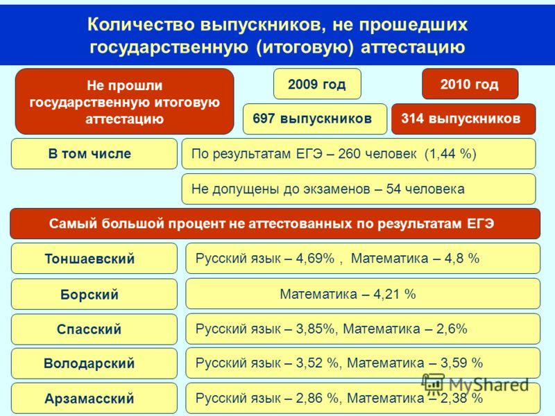Количество выпускников, не прошедших государственную (итоговую) аттестацию Тоншаевский Борский Спасский Володарский Арзамасский Русский язык – 4,69%, Математика – 4,8 % Математика – 4,21 % Русский язык – 3,85%, Математика – 2,6% Русский язык – 3,52 %