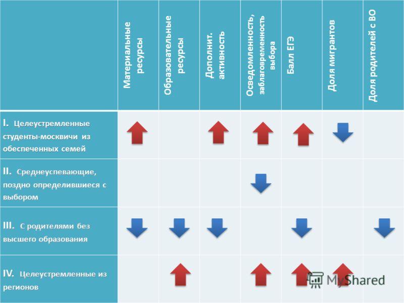 Материальные ресурсы Образовательные ресурсы Дополнит. активность Осведомленность, заблаговременность выбора Балл ЕГЭ Доля мигрантов Доля родителей с ВО