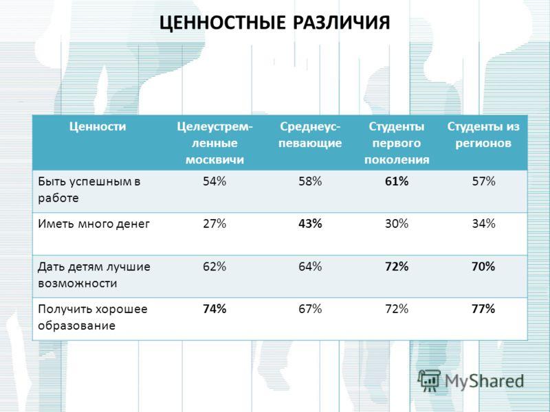 ЦЕННОСТНЫЕ РАЗЛИЧИЯ ЦенностиЦелеустрем- ленные москвичи Среднеус- певающие Студенты первого поколения Студенты из регионов Быть успешным в работе 54%58%61%57% Иметь много денег27%43%30%34% Дать детям лучшие возможности 62%64%72%70% Получить хорошее о