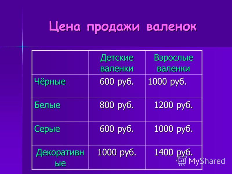 Цена продажи валенок Детские валенки Взрослые валенки Чёрные 600 руб. 1000 руб. Белые 800 руб. 1200 руб. Серые 600 руб. 1000 руб. Декоративн ые 1000 руб. 1400 руб.
