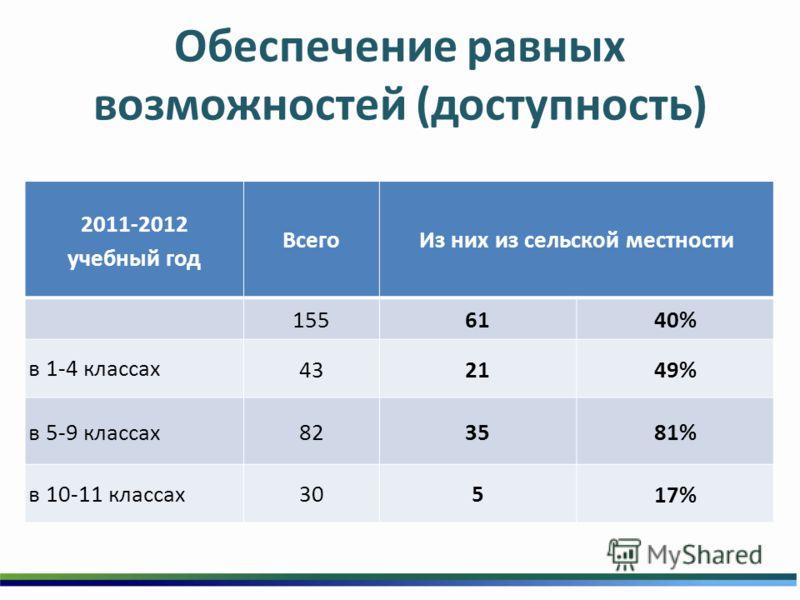 Обеспечение равных возможностей (доступность) 2011-2012 учебный год ВсегоИз них из сельской местности 1556140% в 1-4 классах 432149% в 5-9 классах823581% в 10-11 классах305 17%