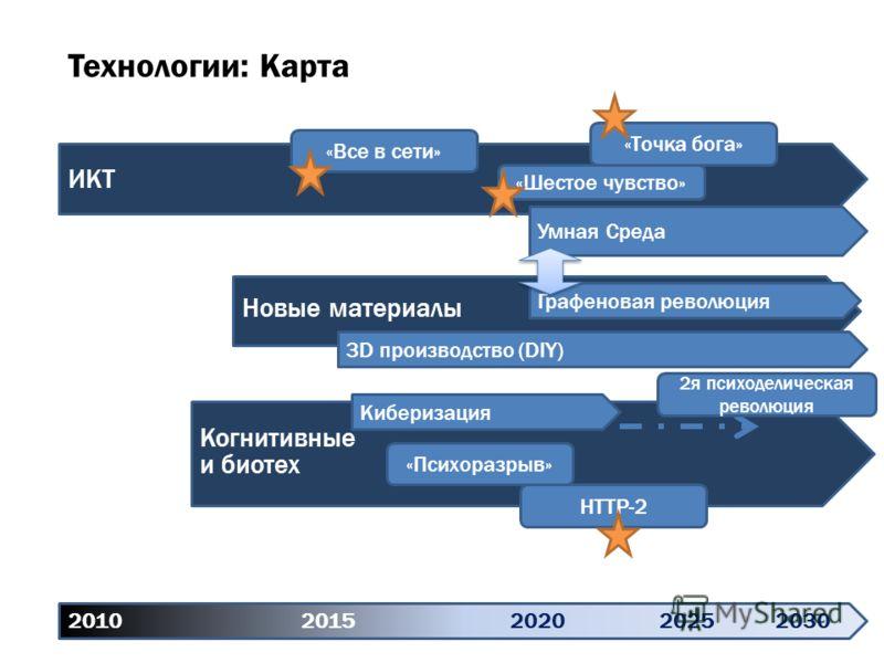 2010 20152020 20252030 ИКТ «Все в сети» «Точка бога» «Шестое чувство» Умная Среда Когнитивные и биотех «Психоразрыв» HTTP-2 Новые материалы 3D производство (DIY) Графеновая революция Киберизация Технологии: Карта 2я психоделическая революция