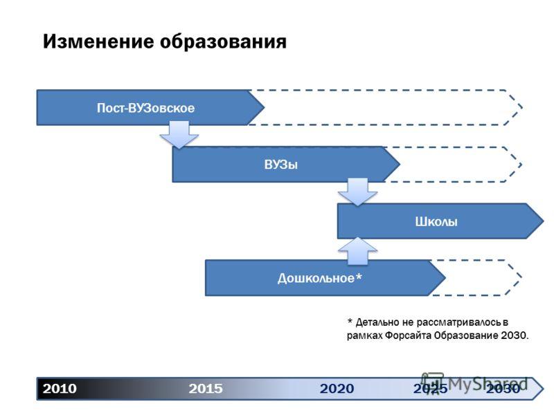Дошкольное* Изменение образования 2010 20152020 20252030 Пост-ВУЗовское ВУЗы Школы * Детально не рассматривалось в рамках Форсайта Образование 2030.