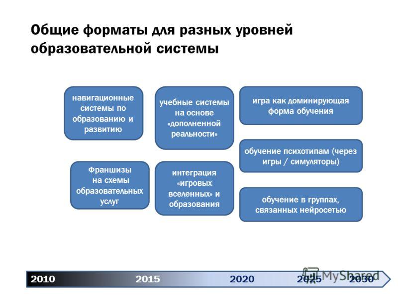 2010 20152020 20252030 Общие форматы для разных уровней образовательной системы навигационные системы по образованию и развитию Франшизы на схемы образовательных услуг учебные системы на основе «дополненной реальности» интеграция «игровых вселенных»