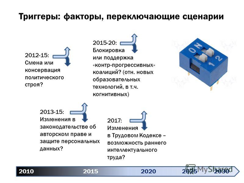 Триггеры: факторы, переключающие сценарии 2010 20152020 20252030 2012-15: Смена или консервация политического строя? 2013-15: Изменения в законодательстве об авторском праве и защите персональных данных? 2015-20: Блокировка или поддержка «контр-прогр