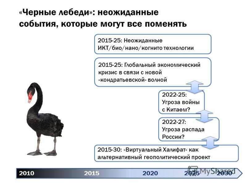 «Черные лебеди»: неожиданные события, которые могут все поменять 2010 20152020 20252030 2015-25: Неожиданные ИКТ/био/нано/когнито технологии 2015-25: Глобальный экономический кризис в связи с новой «кондратьевской» волной 2022-27: Угроза распада Росс