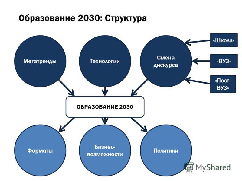 МегатрендыТехнологии Смена дискурса «Школа» «ВУЗ» «Пост- ВУЗ» ОБРАЗОВАНИЕ 2030 Форматы Бизнес- возможности Политики Образование 2030: Структура
