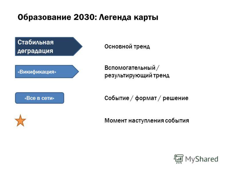 Образование 2030: Легенда карты «Все в сети» Стабильная деградация «Викификация» Основной тренд Вспомогательный / результирующий тренд Событие / формат / решение Момент наступления события