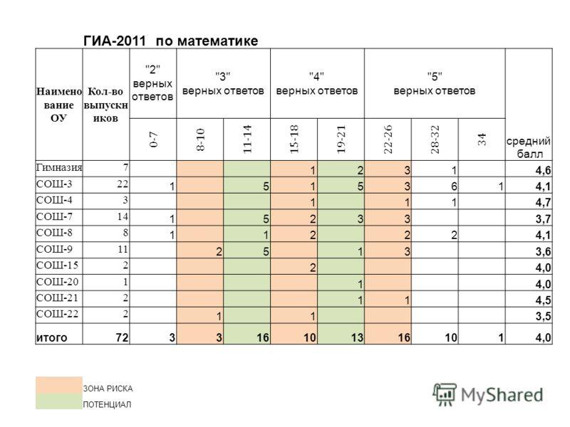 ГИА-2011 по математике Наимено вание ОУ Кол-во выпускн иков