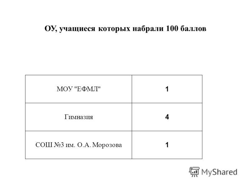 ОУ, учащиеся которых набрали 100 баллов МОУ ЕФМЛ 1 Гимназия 4 СОШ 3 им. О.А. Морозова 1