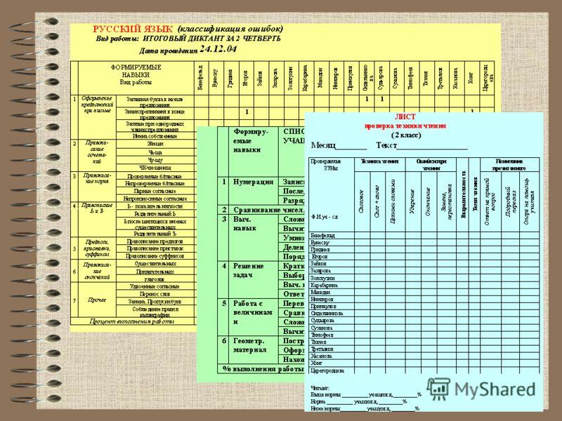 Оценочная деятельность учителя Стартовый, текущий, итоговый контроль Балльная шкала оценивания (% правильно выполненных заданий к общему объему заданий), фиксация в специально разработанных таблицах Устная эмоциональная оценка; письмо ученику и его р