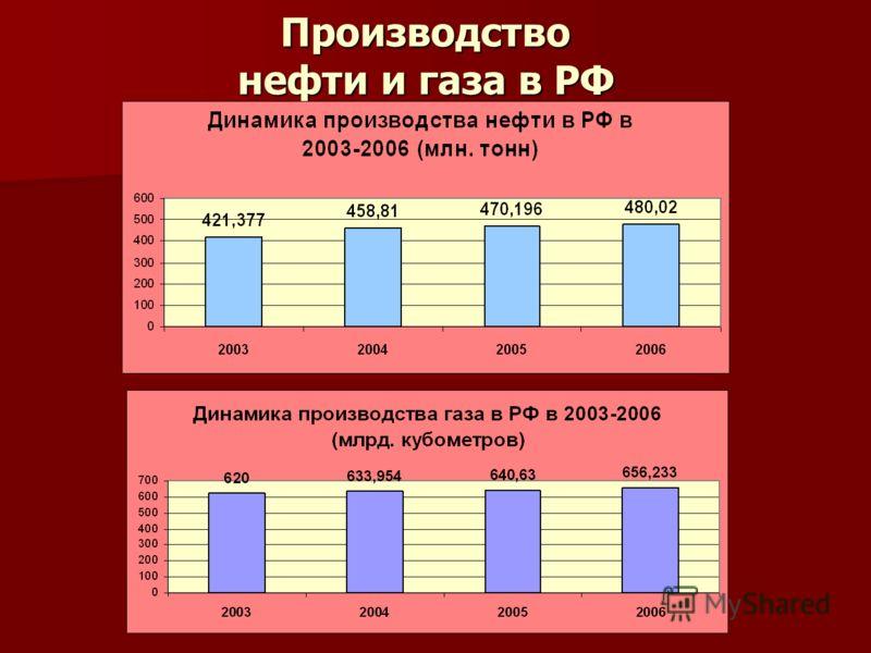 Производство нефти и газа в РФ