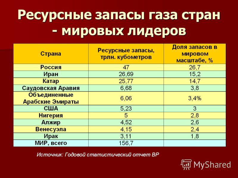 Ресурсные запасы газа стран - мировых лидеров