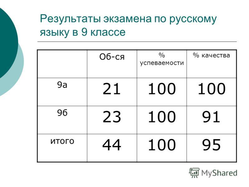 Результаты экзамена по русскому языку в 9 классе Об-ся % успеваемости % качества 9а 21100 9б 2310091 итого 4410095