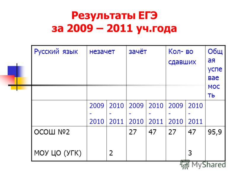 Результаты ЕГЭ за 2009 – 2011 уч.года Русский языкнезачетзачётКол- во сдавших Общ ая успе вае мос ть 2009 - 2010 2010 - 2011 2009 - 2010 2010 - 2011 2009 - 2010 2010 - 2011 ОСОШ 2 МОУ ЦО (УГК)2 27472747 3 95,9