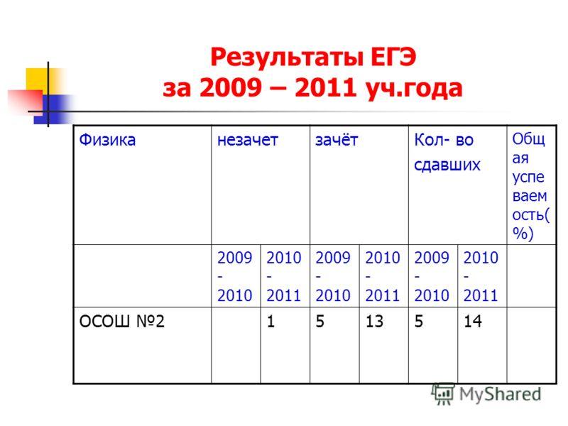 Результаты ЕГЭ за 2009 – 2011 уч.года ФизиканезачетзачётКол- во сдавших Общ ая успе ваем ость( %) 2009 - 2010 2010 - 2011 2009 - 2010 2010 - 2011 2009 - 2010 2010 - 2011 ОСОШ 21513514