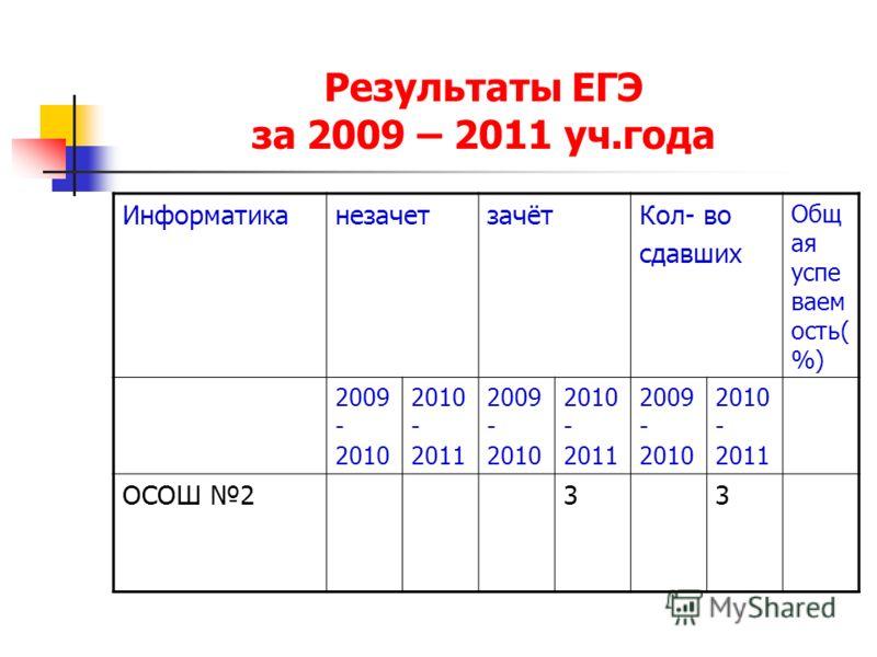 Результаты ЕГЭ за 2009 – 2011 уч.года ИнформатиканезачетзачётКол- во сдавших Общ ая успе ваем ость( %) 2009 - 2010 2010 - 2011 2009 - 2010 2010 - 2011 2009 - 2010 2010 - 2011 ОСОШ 233