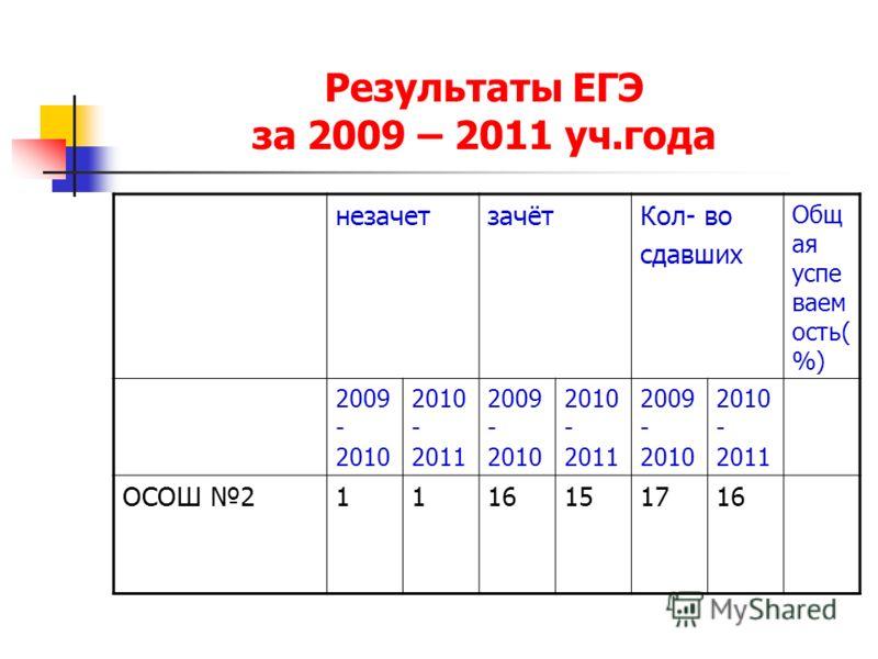 Результаты ЕГЭ за 2009 – 2011 уч.года незачетзачётКол- во сдавших Общ ая успе ваем ость( %) 2009 - 2010 2010 - 2011 2009 - 2010 2010 - 2011 2009 - 2010 2010 - 2011 ОСОШ 21116151716