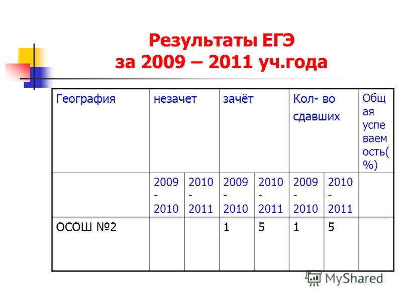 Результаты ЕГЭ за 2009 – 2011 уч.года ГеографиянезачетзачётКол- во сдавших Общ ая успе ваем ость( %) 2009 - 2010 2010 - 2011 2009 - 2010 2010 - 2011 2009 - 2010 2010 - 2011 ОСОШ 21515