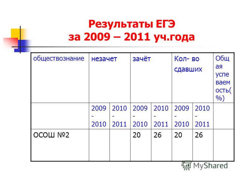 Результаты ЕГЭ за 2009 – 2011 уч.года обществознание незачетзачётКол- во сдавших Общ ая успе ваем ость( %) 2009 - 2010 2010 - 2011 2009 - 2010 2010 - 2011 2009 - 2010 2010 - 2011 ОСОШ 220262026