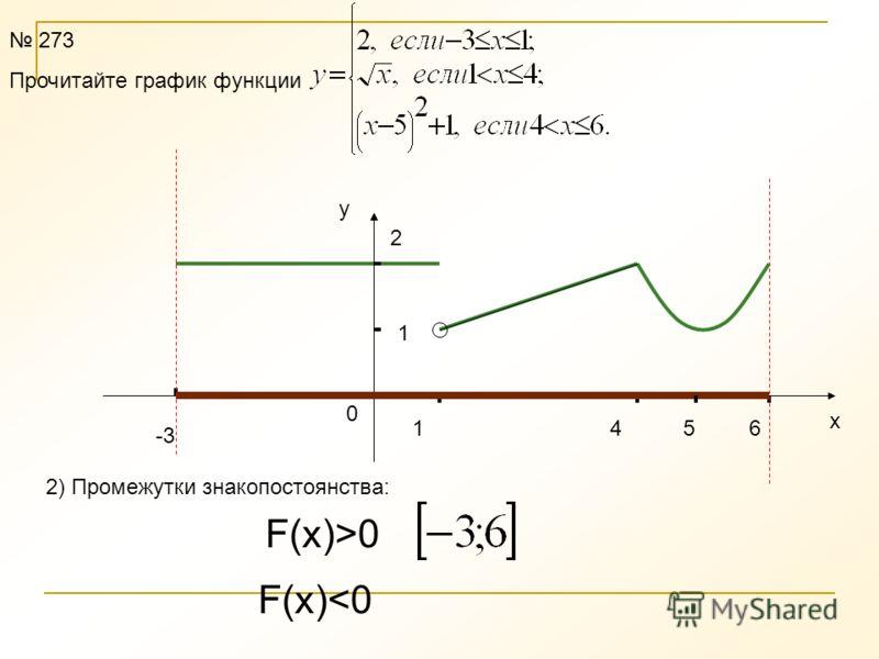 -3 1 2 1 46 х у 0 273 Прочитайте график функции 5 1) Область определения функции D(f)=