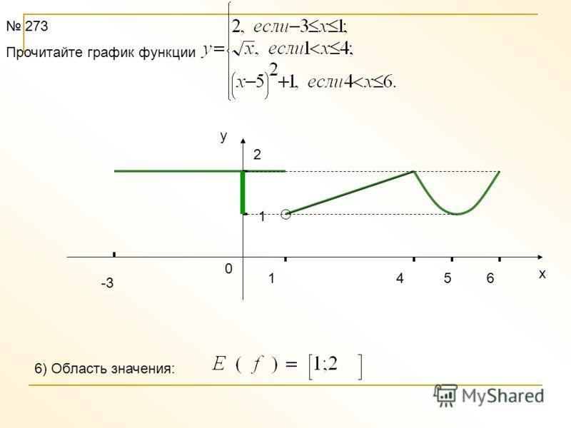 -3 1 2 1 46 х у 0 273 Прочитайте график функции 2)Монотонность функции: и на отрезке 5 Функция возрастаетна интервале Функция убываетна отрезке Функция постояннана отрезке