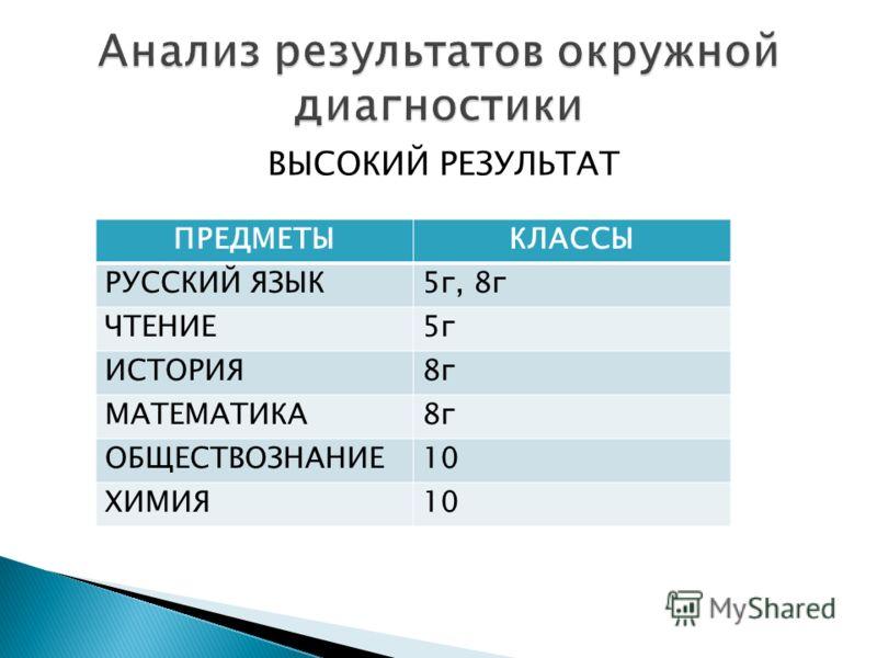 ВЫСОКИЙ РЕЗУЛЬТАТ ПРЕДМЕТЫКЛАССЫ РУССКИЙ ЯЗЫК5г, 8г ЧТЕНИЕ5г ИСТОРИЯ8г МАТЕМАТИКА8г ОБЩЕСТВОЗНАНИЕ10 ХИМИЯ10