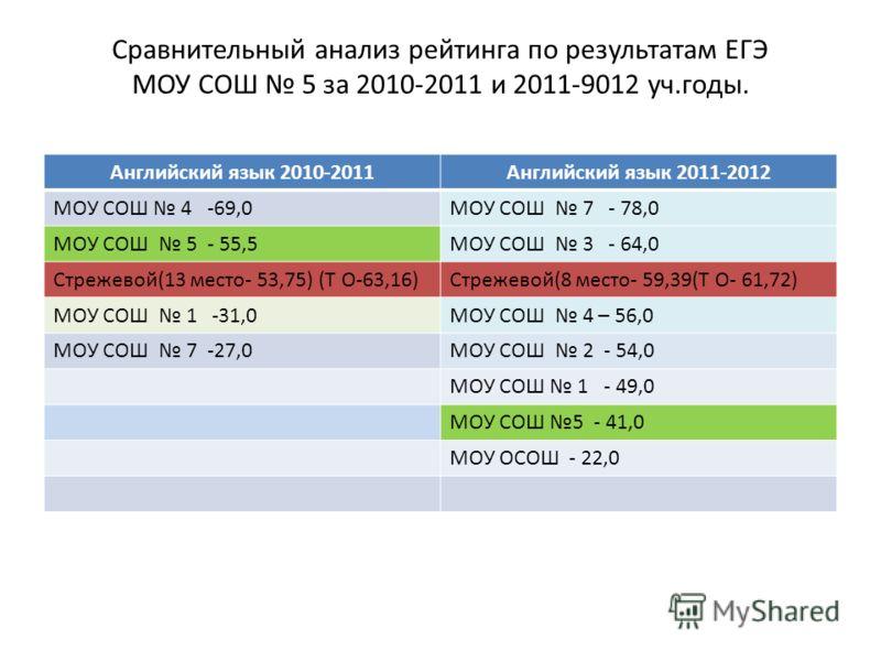 Сравнительный анализ рейтинга по результатам ЕГЭ МОУ СОШ 5 за 2010-2011 и 2011-9012 уч.годы. Английский язык 2010-2011Английский язык 2011-2012 МОУ СОШ 4 -69,0МОУ СОШ 7 - 78,0 МОУ СОШ 5 - 55,5МОУ СОШ 3 - 64,0 Стрежевой(13 место- 53,75) (Т О-63,16)Стр