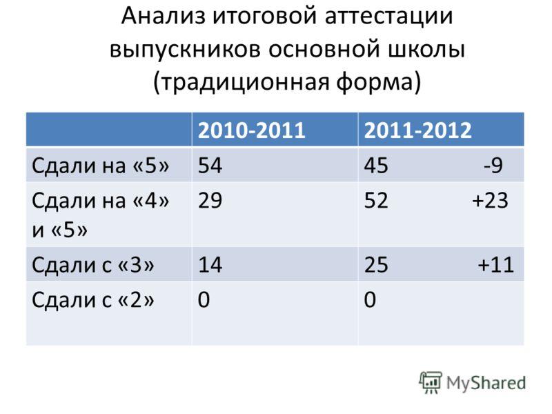 Анализ итоговой аттестации выпускников основной школы (традиционная форма) 2010-20112011-2012 Сдали на «5»5445 -9 Сдали на «4» и «5» 2952 +23 Сдали с «3»1425 +11 Сдали с «2»00