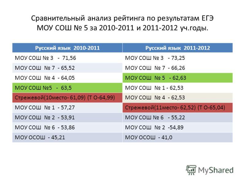 Сравнительный анализ рейтинга по результатам ЕГЭ МОУ СОШ 5 за 2010-2011 и 2011-2012 уч.годы. Русский язык 2010-2011Русский язык 2011-2012 МОУ СОШ 3 - 71,56МОУ СОШ 3 - 73,25 МОУ СОШ 7 - 65,52МОУ СОШ 7 - 66,26 МОУ СОШ 4 - 64,05МОУ СОШ 5 - 62,63 МОУ СОШ